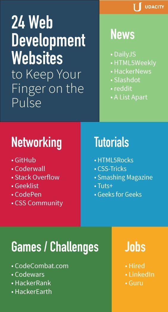 24 Websites, um Ihren Finger auf dem Laufenden zu halten - Emir Şiriner #programingsoftware
