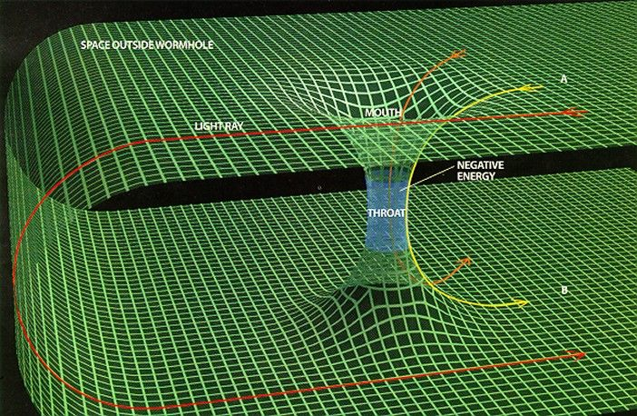 In case you didn't know it, wormholes are a theoretic ...