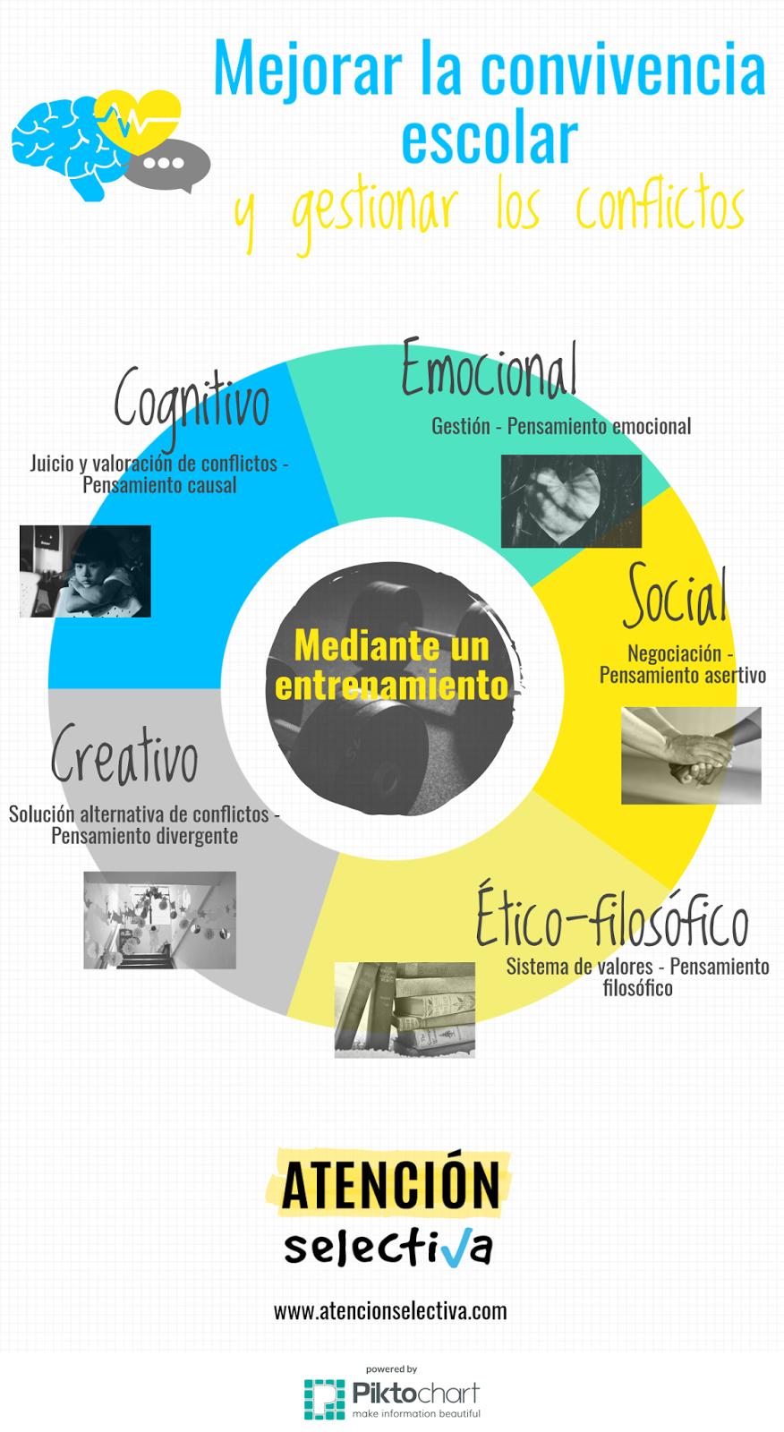 Entrenamiento Para Mejorar La Convivencia Escolar Y Gestionar Los Conflictos Atención Selectiva Mediacion Escolar Pensamiento Emocional Normas Del Aula