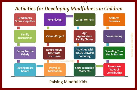 The Mindful Child >> How To Raise A Mindful Child Infographic Meditation For Children