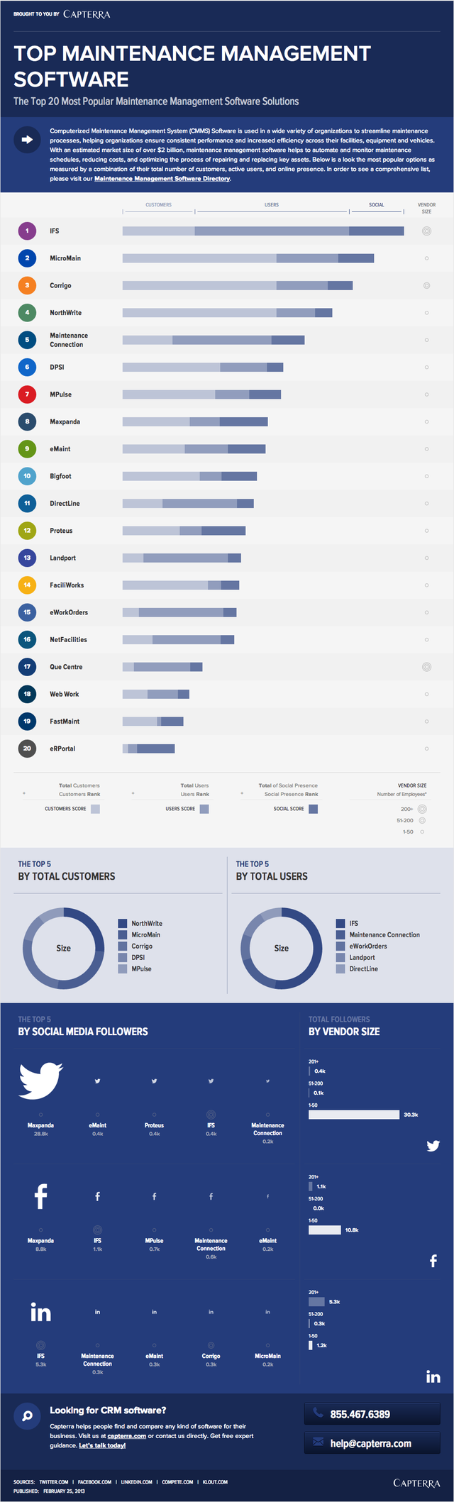 Top 20 maintenance management software (CMMS) | Industry ...