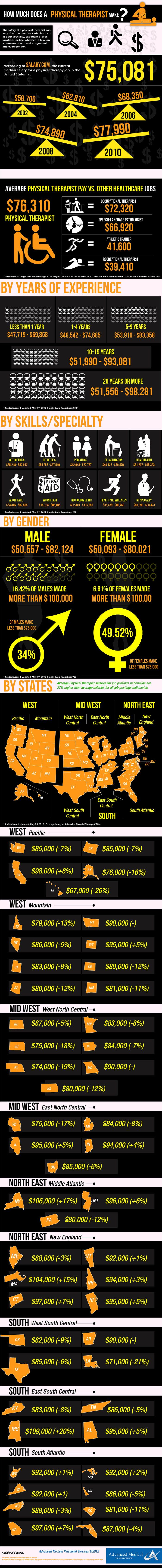 Jobs for impact physical therapy - How Much Does A Physical Therapist Make Infographic