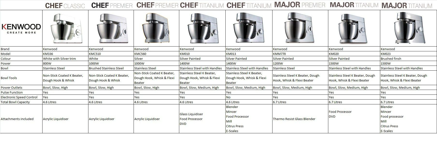 kenwood chef major comparison chart click larger image kitchen aid ...