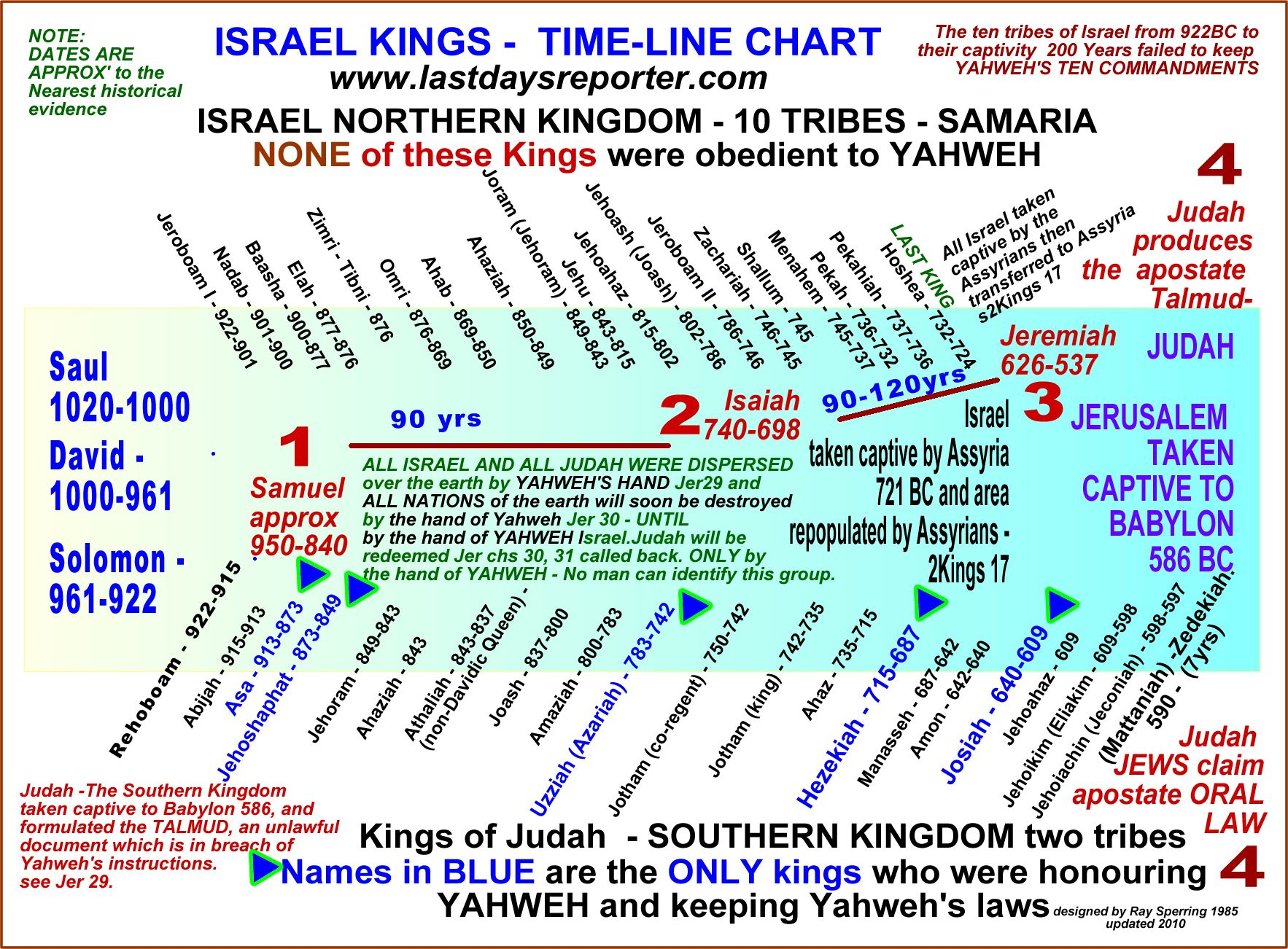 Biblical timeline of kings and priests | use the language ...