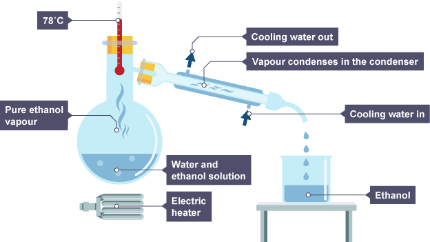Temperature Reaches 78 Degrees Celsius Vapour Condenses In A Condenser Ethanol Drips Out In Gcse Chemistry Science Revision Fractional Distillation