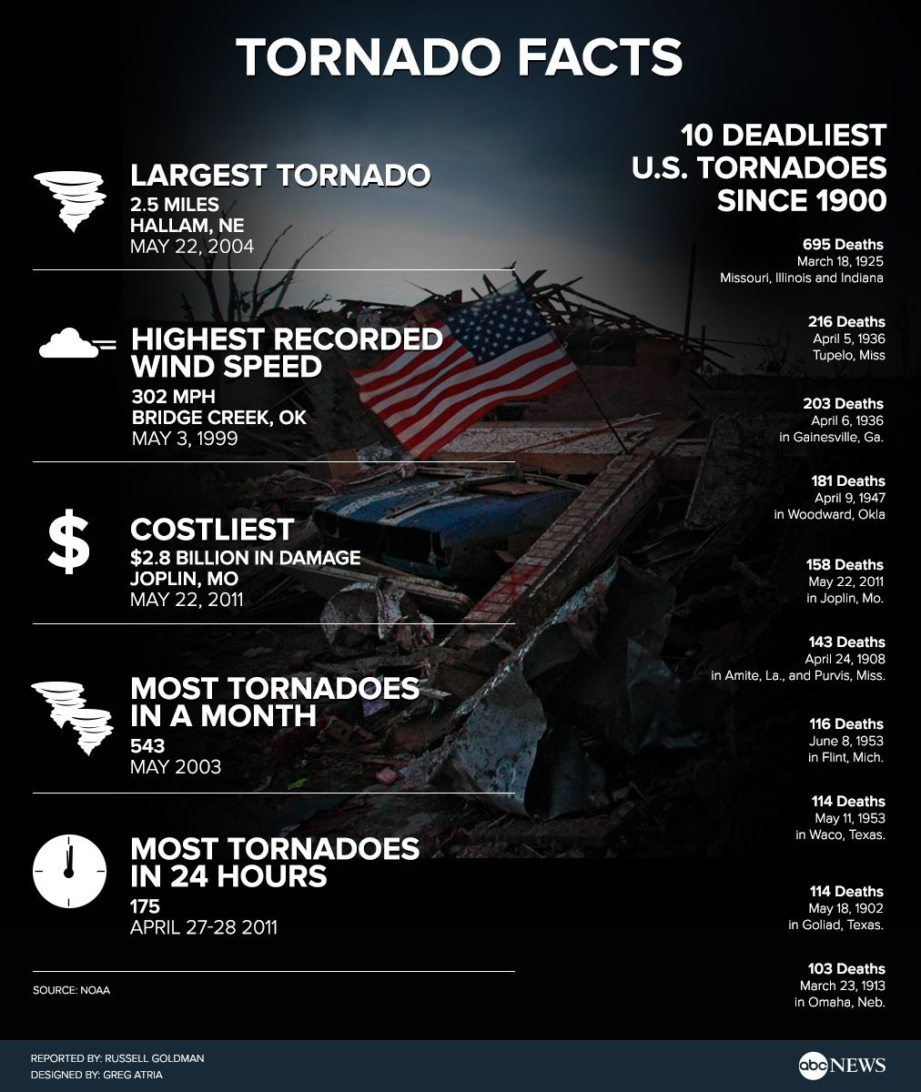Tornado Facts Infographic - ABCNews - ABC News | Infographics ...