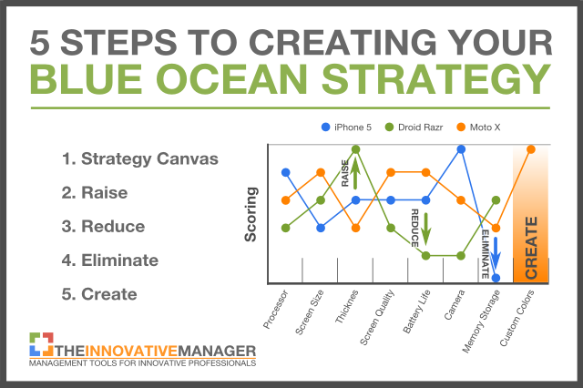 Introduction To Blue Ocean Strategy  Infographics