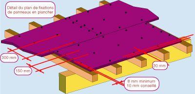Disposition dalle osb sur solives et points de fixation construction pinterest dalle osb - Comment pose plancher osb sur lambourdes ...