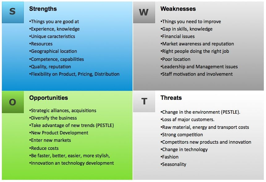 SWOT Analysis Example Swot analysis examples, Swot