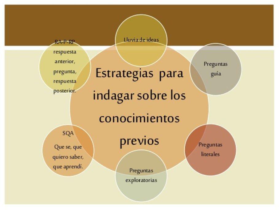 Pin By Maria Arevalo Salazar On Enseñanza Aprendizaje Instructional Strategies Pie Chart Teaching