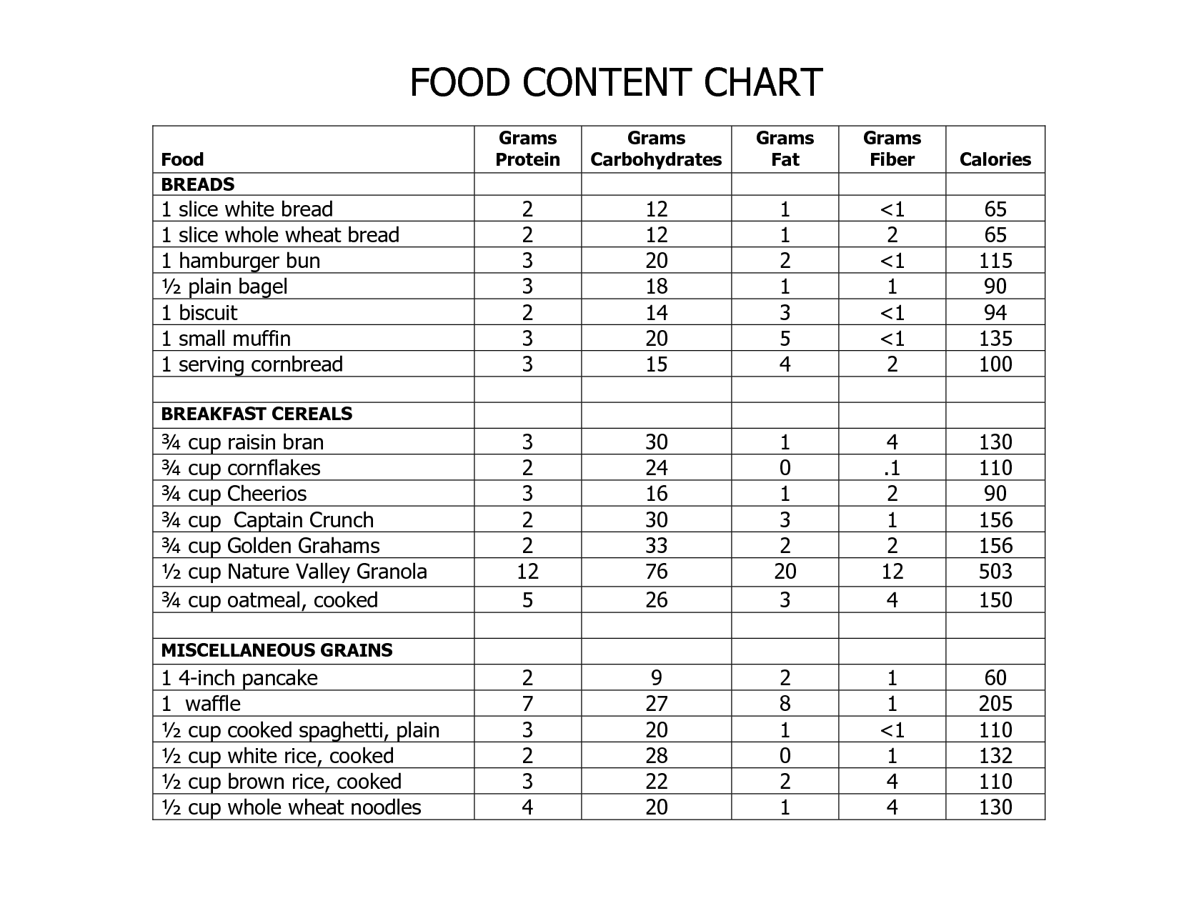 Carbohydrate Chart for All Foods | FOOD CONTENT CHART ...