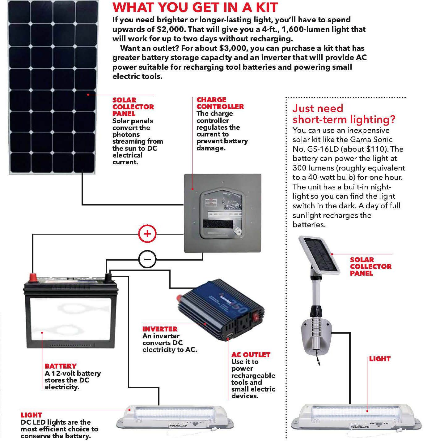 Add Solar Power To Your Shed
