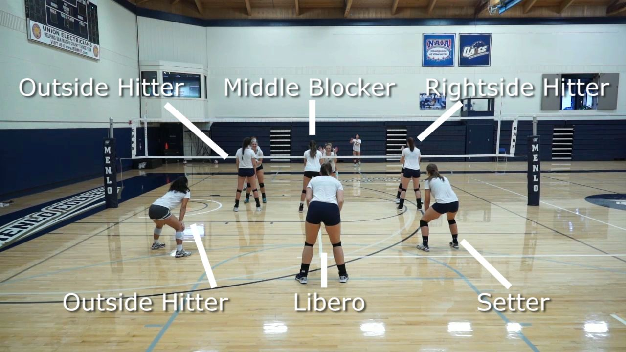 How To Rotate In Volleyball In 2020 Volleyball Tips Volleyball Skills Coaching Volleyball