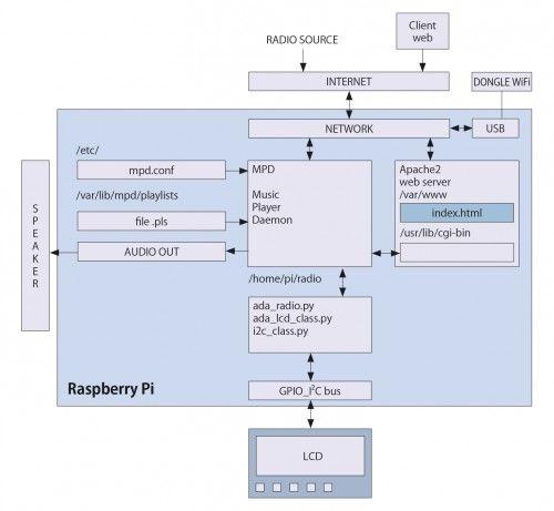 Raspberry pi based web radio block diagram as in httpopen raspberry pi based web radio block diagram as in httpopen electronicsinternet radio with raspberry pi ccuart Gallery