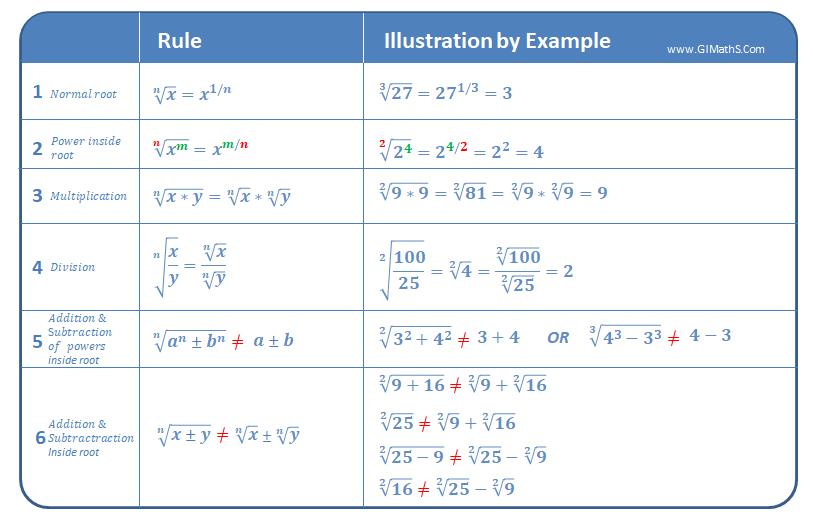 Roots Or Radical Rules Radicals Math Mathematics Worksheets School Study Tips