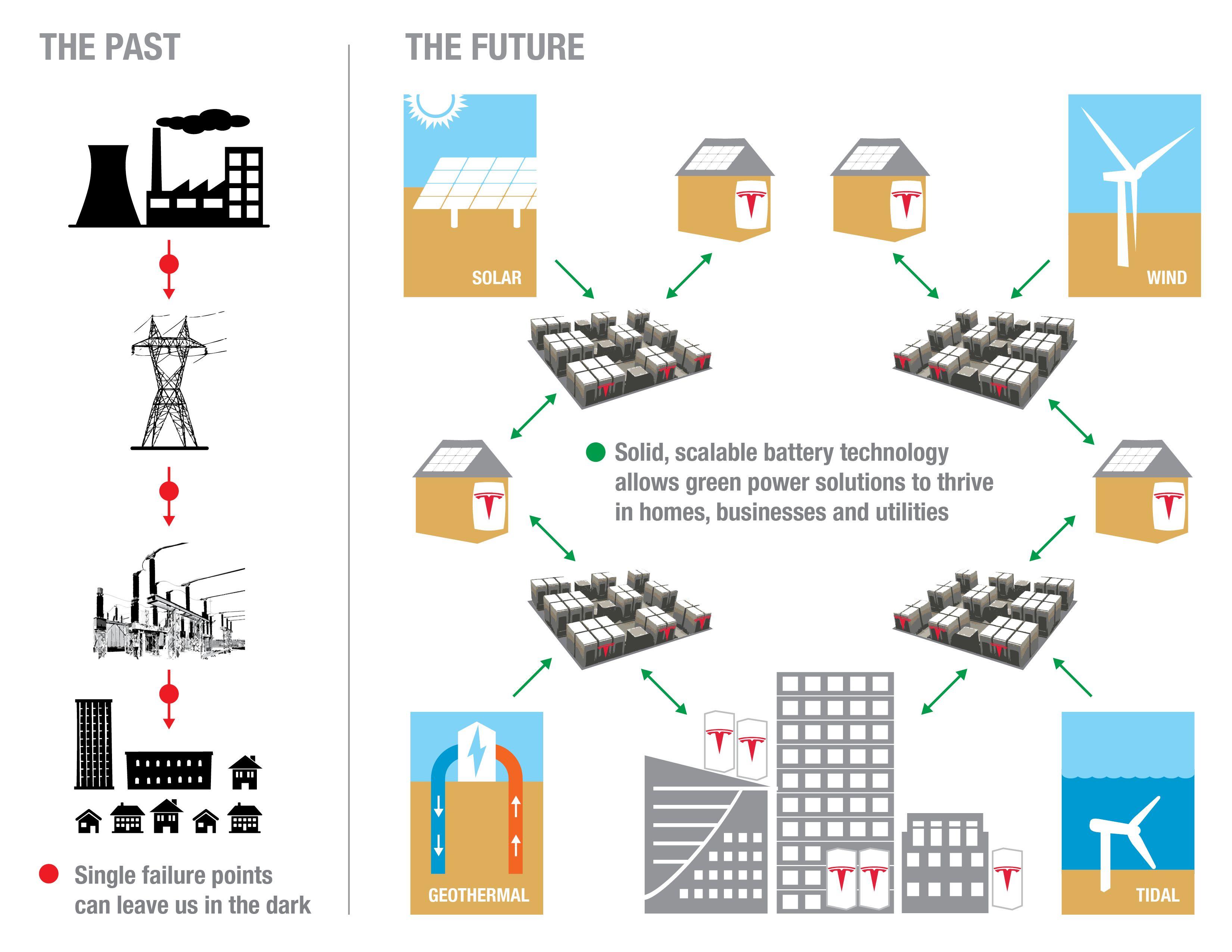 The First Energy Revolution Tesla Energy Changes Everything Energy Tesla Save Energy