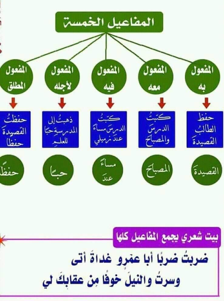 Pin By Bodybody On Arabic Lessons قواعد Arabic Lessons Lesson Map
