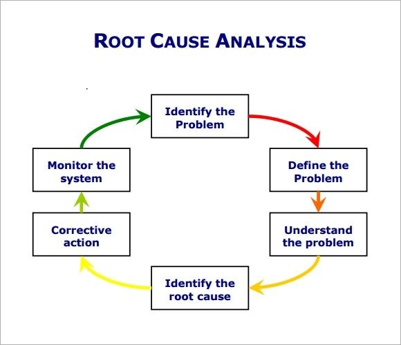 image result for root cause analysis template crime