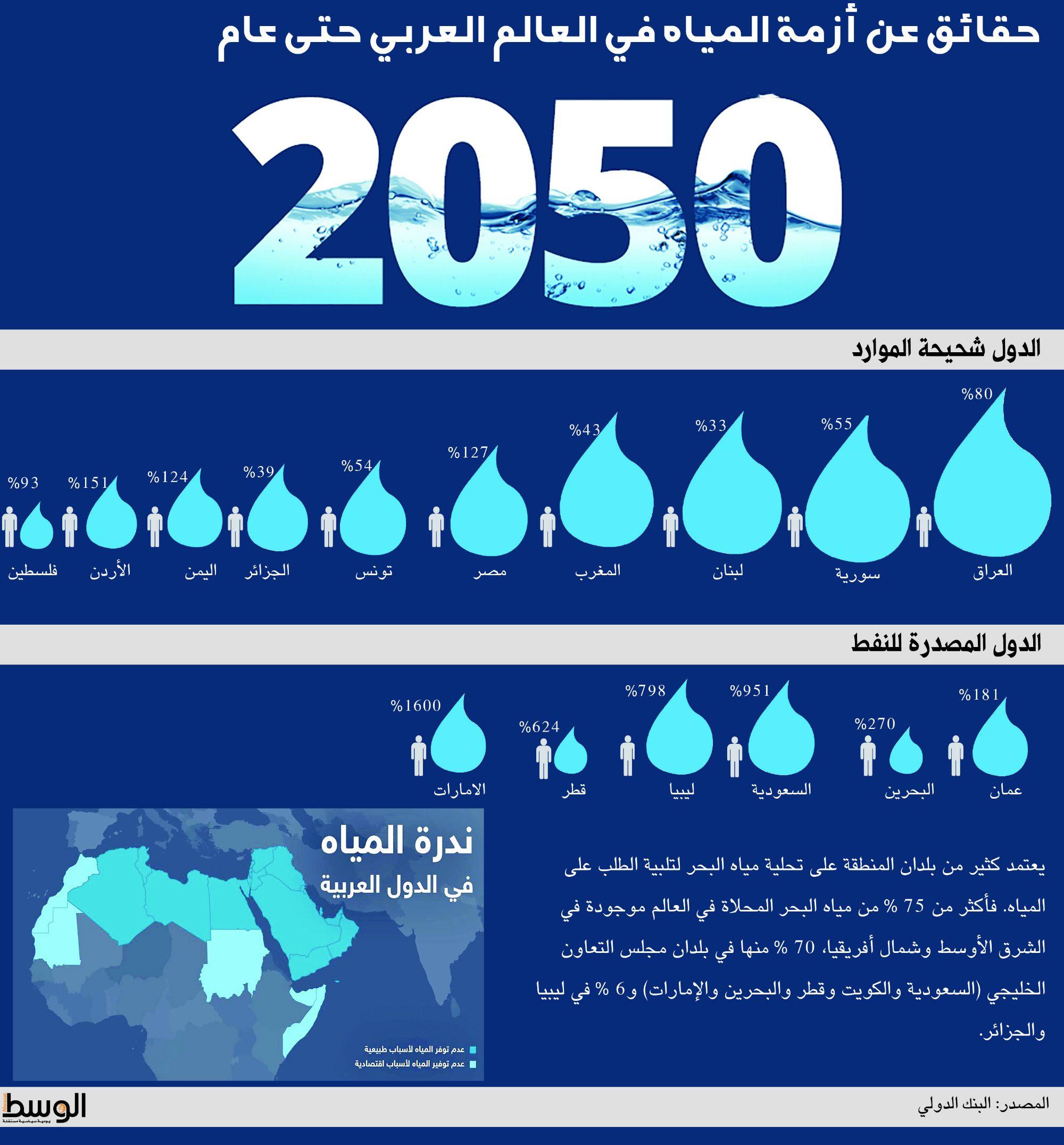 انفوجرافيك الوسط البحرين في مقدمة دول العالم المهددة بنضوب الموارد المائية والسعودية التاسعة البحرين صحيفة الوسط البح Pandora Screenshot Screenshots