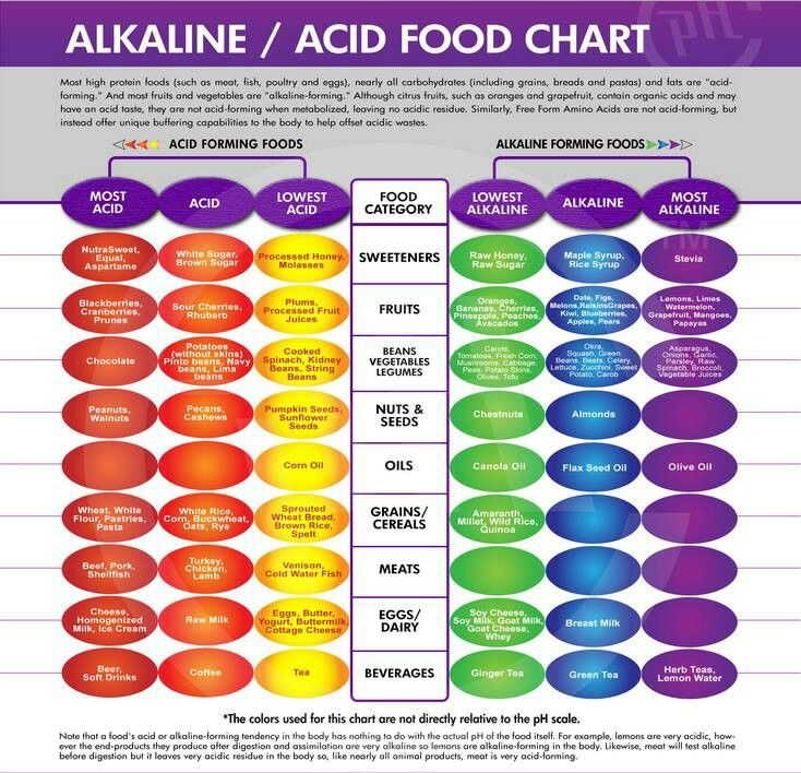 Acid Alkaline Food Chart Alkaline Pinterest Alkaline Foods