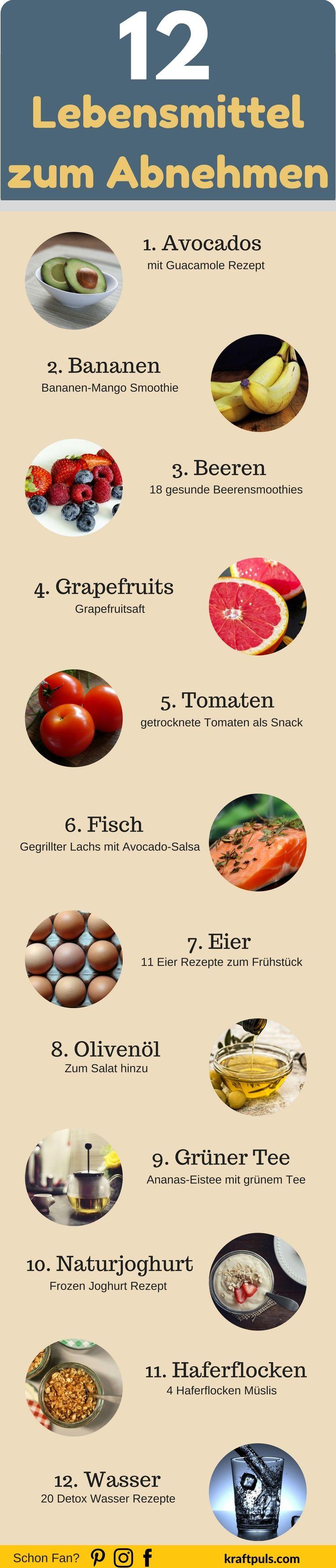 Liste der Mahlzeiten zum Abnehmen