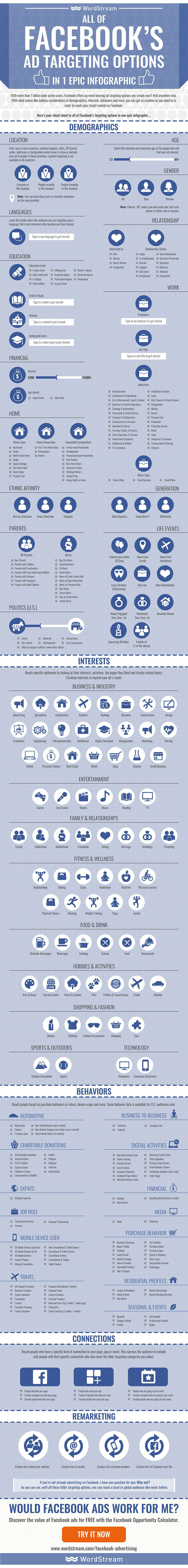 [INFOGRAPHIC] Facebook ad targeting: every possible option available—Details>