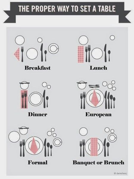 The student understands the history of food service and the use of the professional kitchen and is expected to demonstrate types of table setting dining ...  sc 1 st  Pinterest & cómo se pone una mesa? | jardines | Pinterest | Etiquette Dining ...
