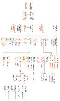 ひ孫 玄孫など知っておくと便利かもしれない家系図 家系図 系図 雑学