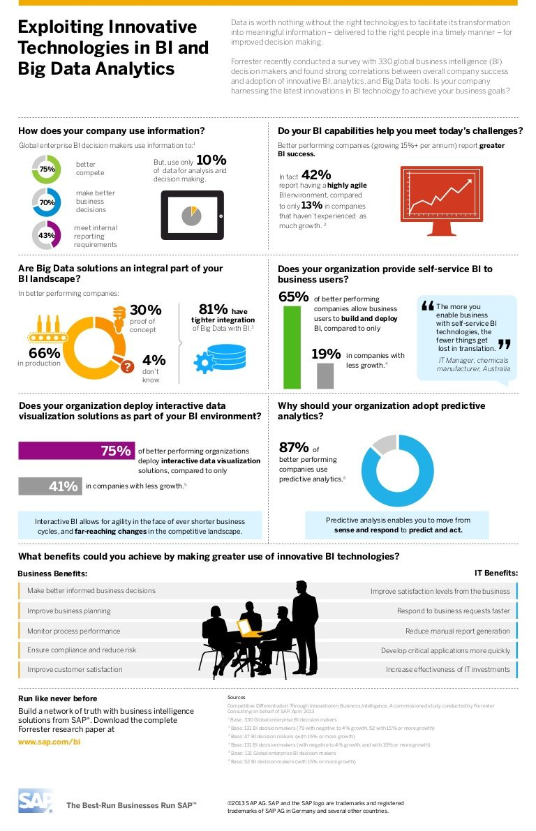 Infographics Exploiting Innovative Technologies In Bi And Big