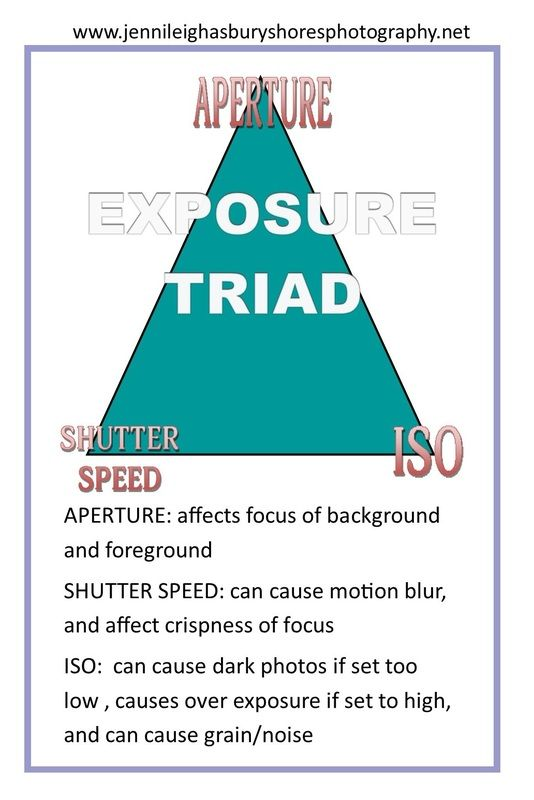 Exposure Triangle Aperture Shutter Speed And Iso Explained