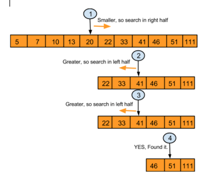 Binary Search Using Recursion In Java With Images Algorithm
