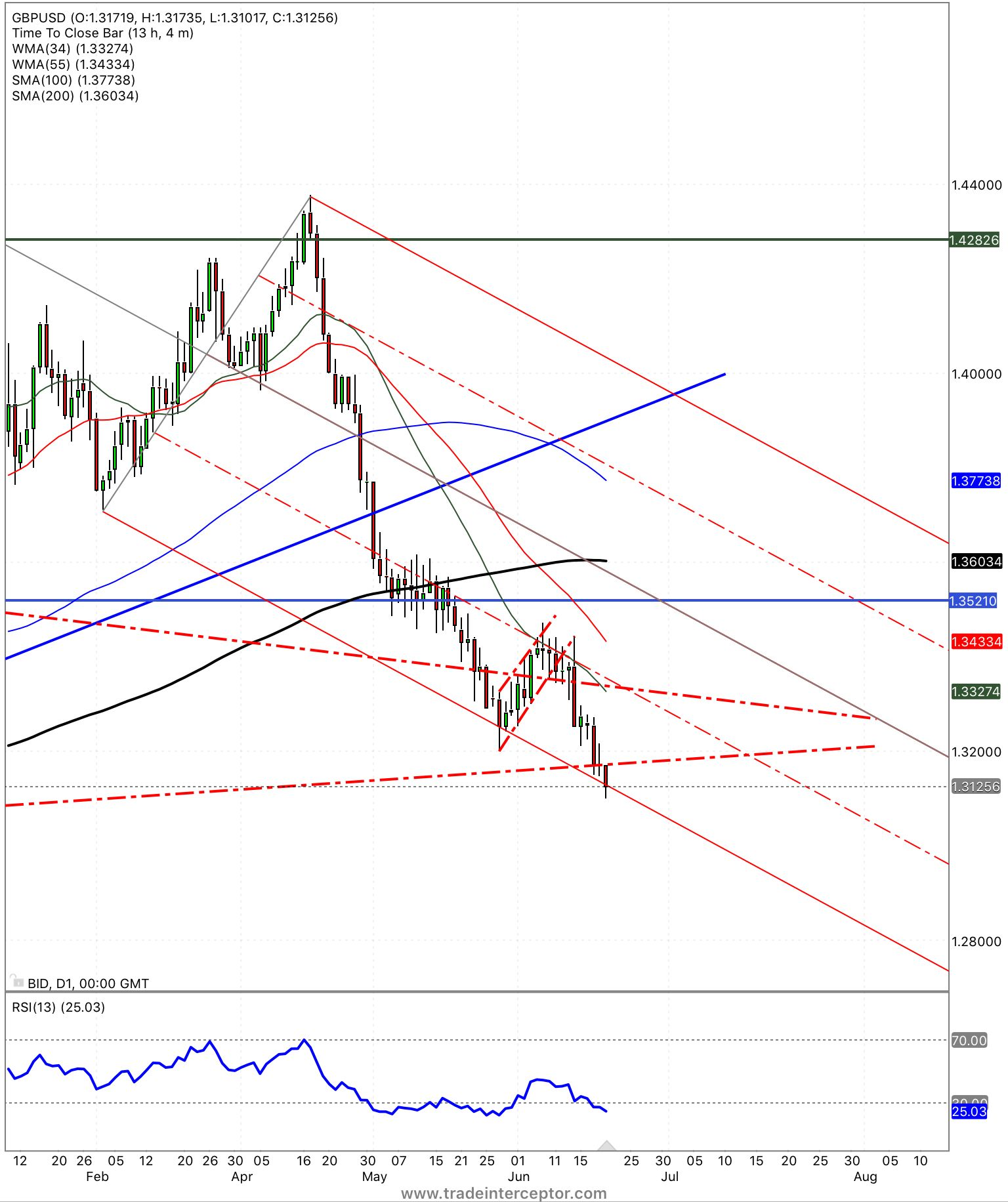 Gbpusd Daily Price Action And A Break Below Important 1 3150 Level Forex