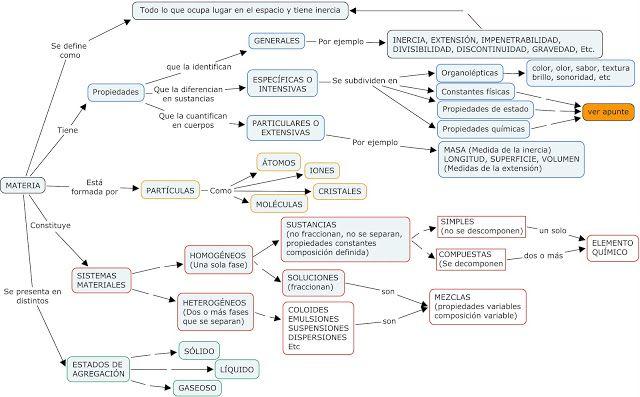 Mapa Conceptual Materia Mapa Conceptual Mapa Conseptual Mapas Conceptuales Creativos