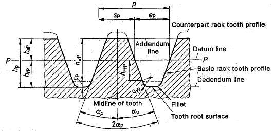 basic rack gear tooth profile din 867