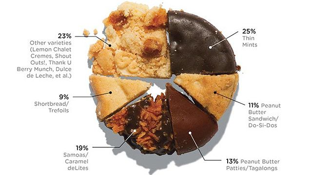 he Girl Scout Cookies Americans Love The Most