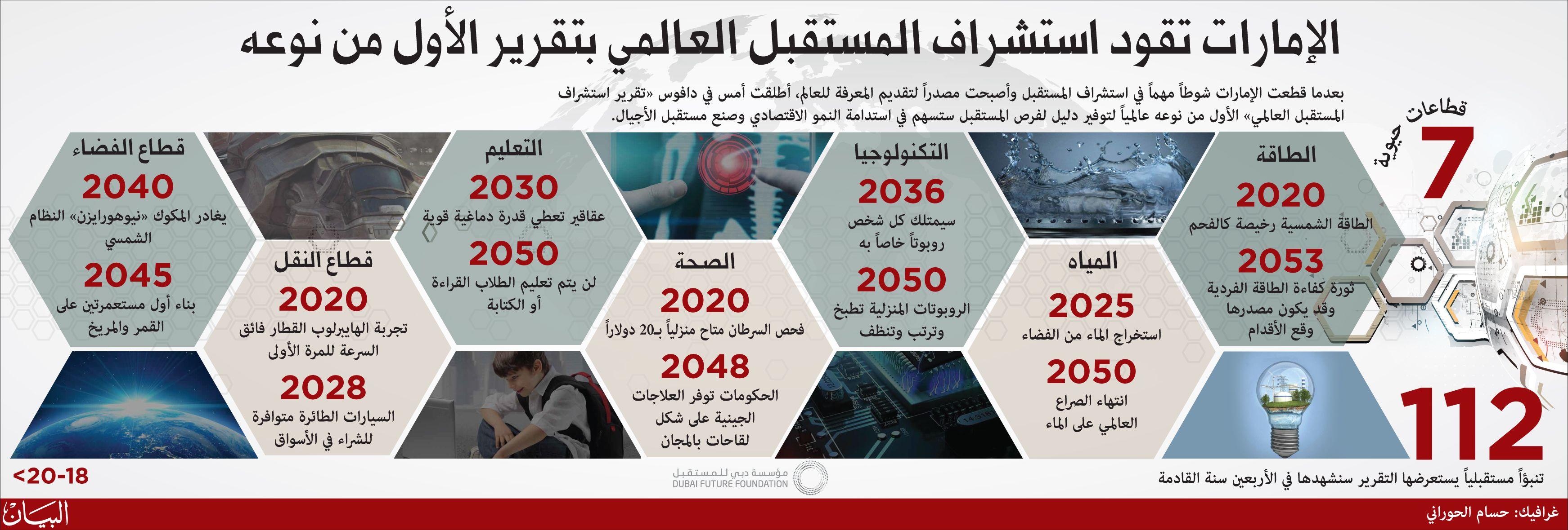 الإمارات تقود استشراف المستقبل العالمي بتقرير الأول من نوعه البيان How To Plan