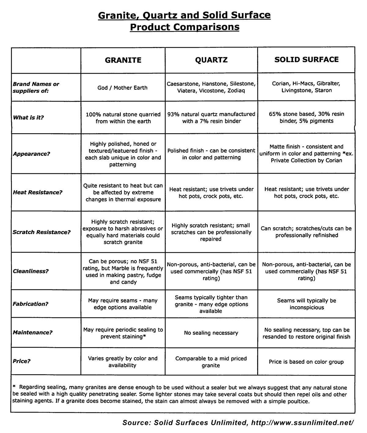 Countertop Comparison Chart Between Granite Quartz And Solid