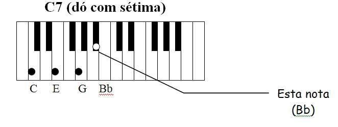Setima Jpg 662 249 Piano Teclado Partituras