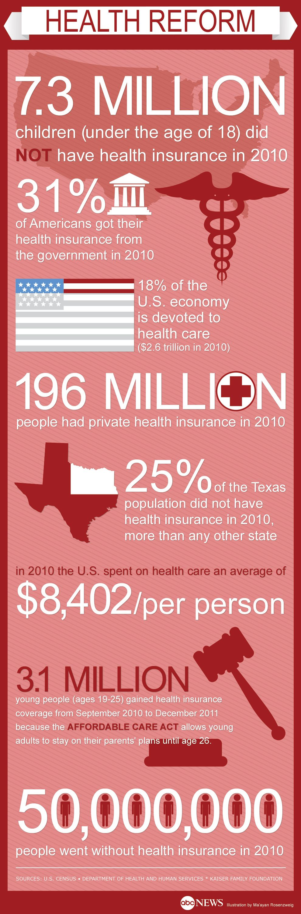 Health Care By the Numbers Health care, Health, Private