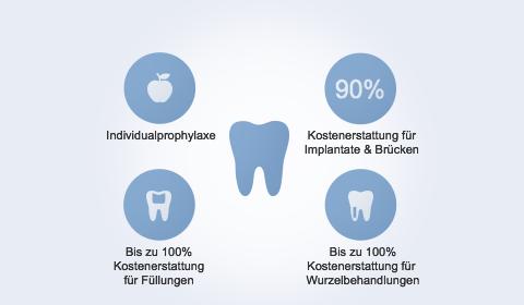 Infografik Privatpatient Beim Zahnarzt Zahnzusatzversicherung Zahnersatz Zahnarzt