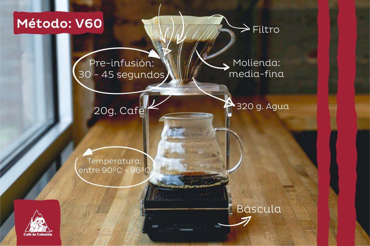 El V60 Es Uno De Los Métodos De Café Filtrado Más Conocidos Si Ya Lo Has Probado Cuéntanos En Dónde Lo Probaste Por Primera Vez Cafe Café Filtrar