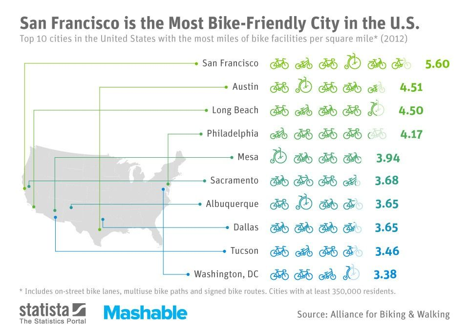 The 10 Most Bike Friendly Cities In The U S City Infographic