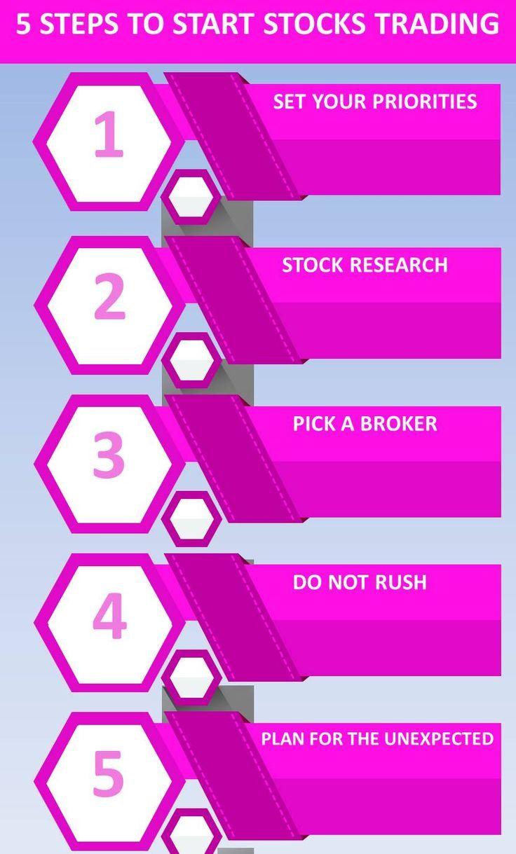 5 steps to start stock trading trading stocks investing