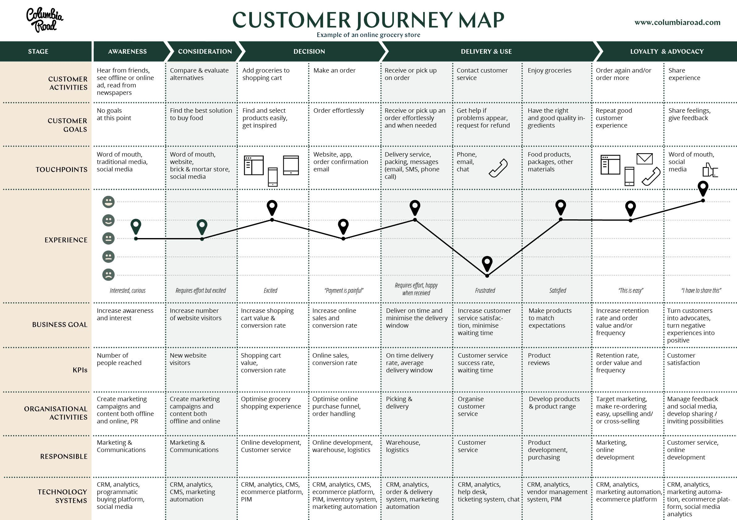 Journey Map Template UX Experience Journey Mapping Pinterest - Ux journey map template