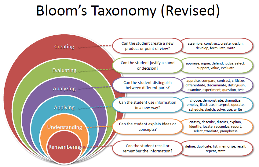 Blooms Taxonomy Learning Objectives And Higher Order Thinking