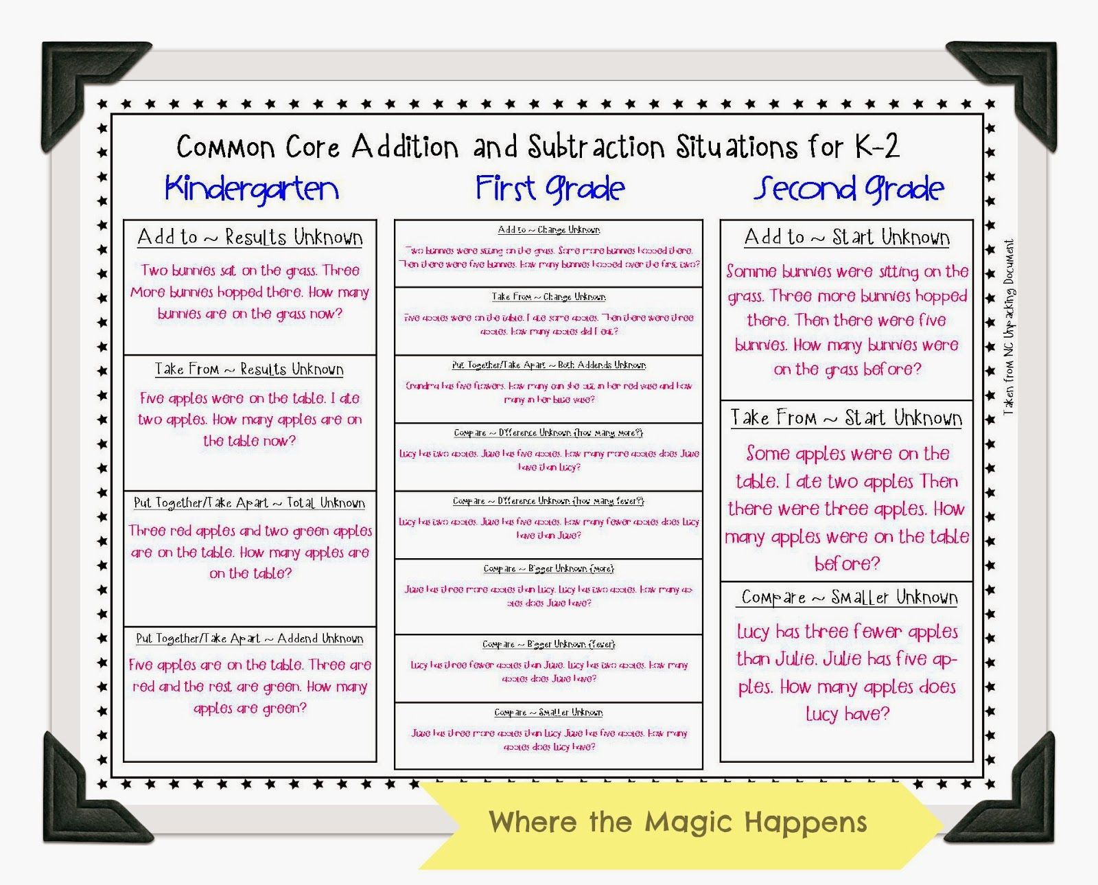 Types Of Word Problems By Grade Level Cognitively Guided Instruction