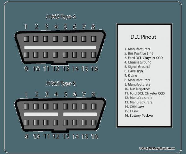 obd2 connector wiring diagram  obd2 diagram data