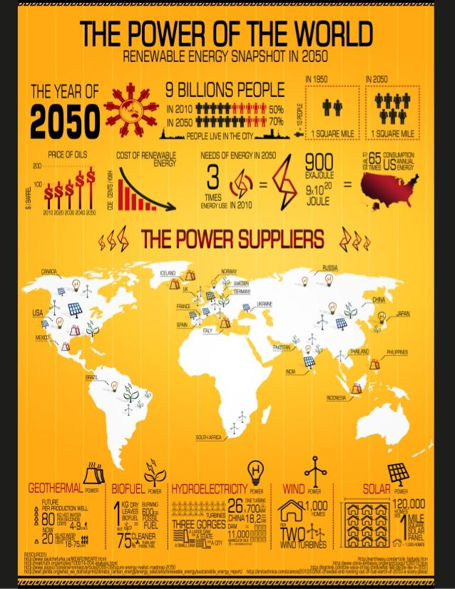 Renewable Energy Snapshot In 2050 With Images Solar Power Energy Renewable Energy Energy