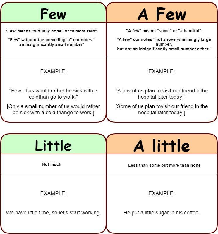 Few A Few Little A Little Learn English Learn English Words English Vocabulary Words