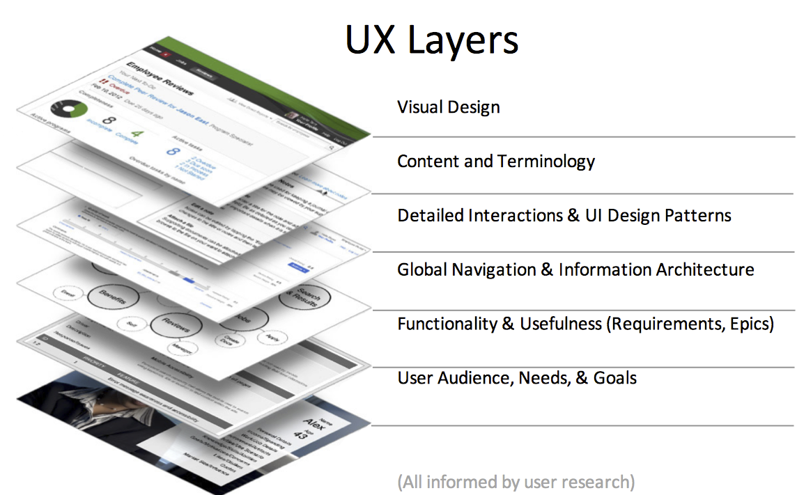 elements of user experience design